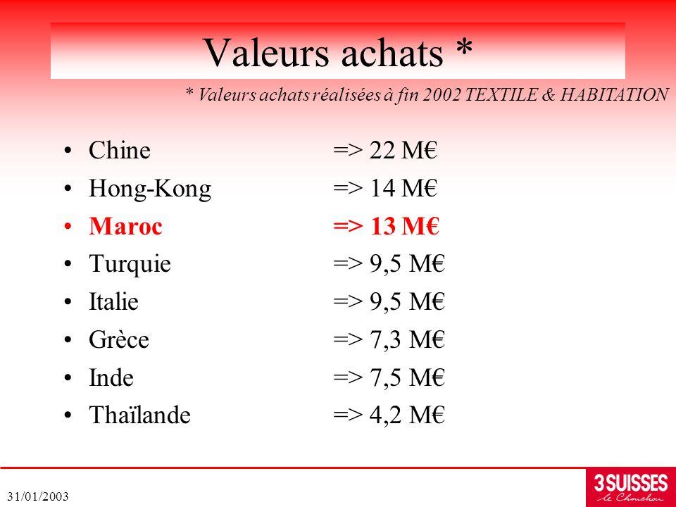 31/01/2003 Chine=> 22M Hong-Kong=> 14M Maroc=> 13M Turquie=> 9,5 M Italie=> 9,5 M Grèce=> 7,3 M Inde=> 7,5 M Thaïlande=> 4,2 M Valeurs achats * * Vale