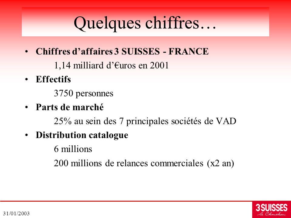 31/01/2003 Chiffres daffaires 3 SUISSES - FRANCE 1,14 milliard duros en 2001 Effectifs 3750 personnes Parts de marché 25% au sein des 7 principales so