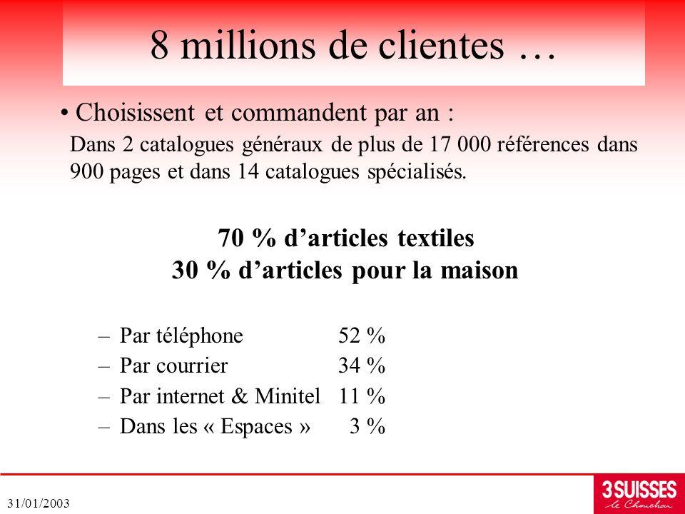 31/01/2003 –Par téléphone52 % –Par courrier34 % –Par internet & Minitel11 % –Dans les « Espaces » 3 % 8 millions de clientes … Choisissent et commande