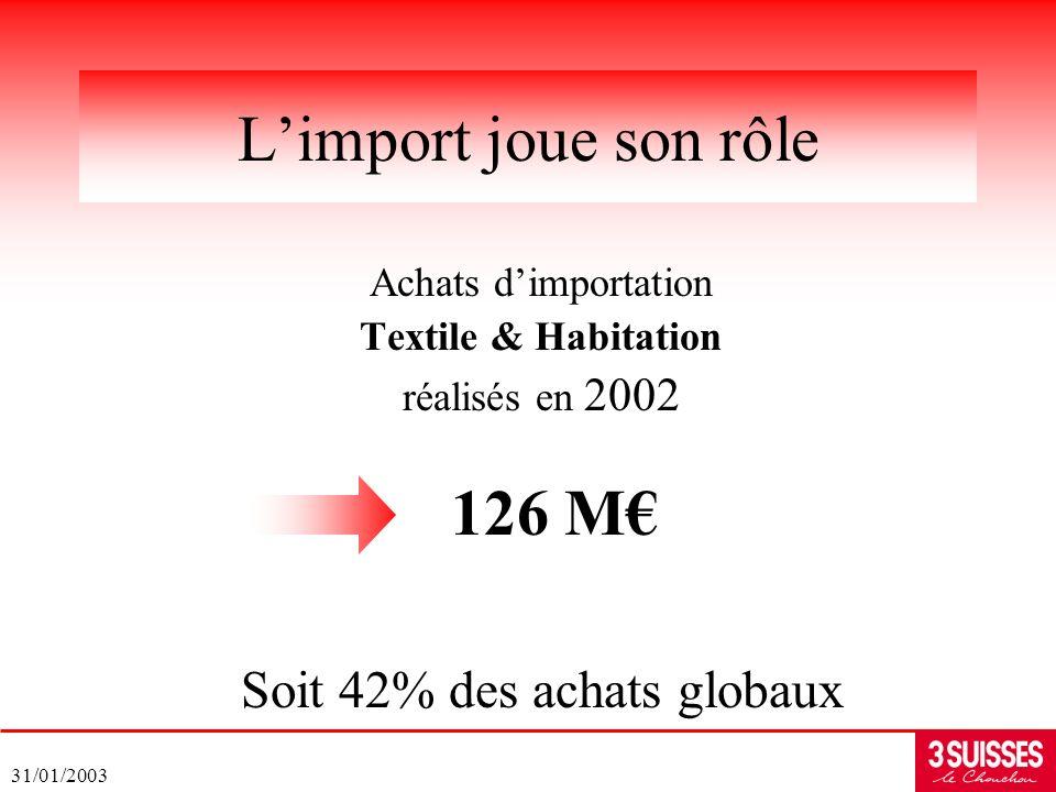 31/01/2003 Achats dimportation Textile & Habitation réalisés en 2002 Limport joue son rôle Soit 42% des achats globaux 126 M