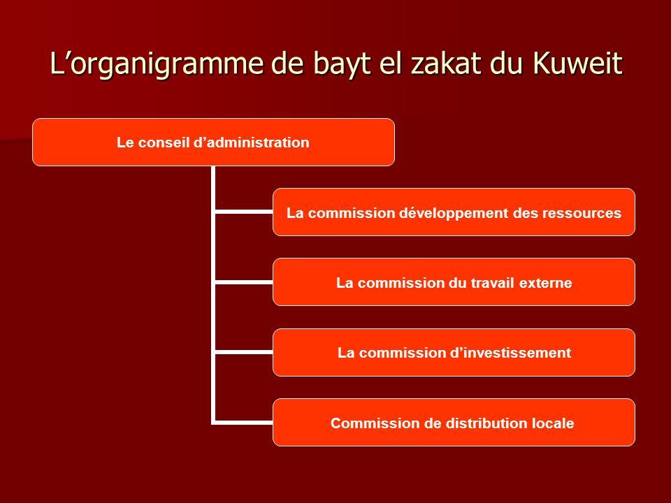 Lorganigramme de bayt el zakat du Kuweit Le conseil dadministration La commission développement des ressources La commission du travail externe La com