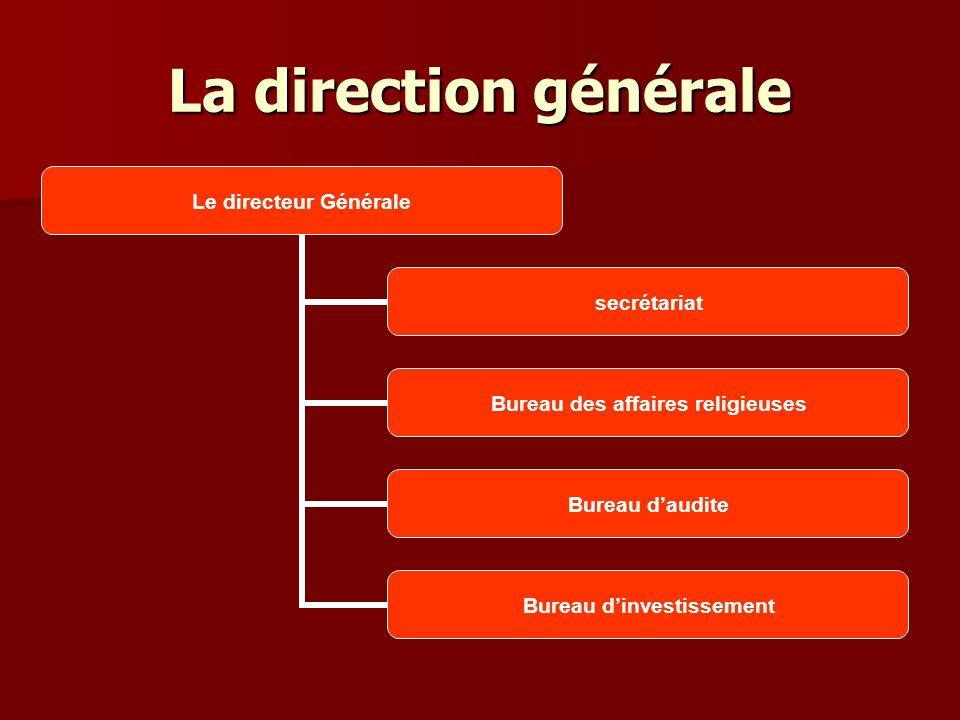 La direction générale Le directeur Générale secrétariat Bureau des affaires religieuses Bureau daudite Bureau dinvestissement