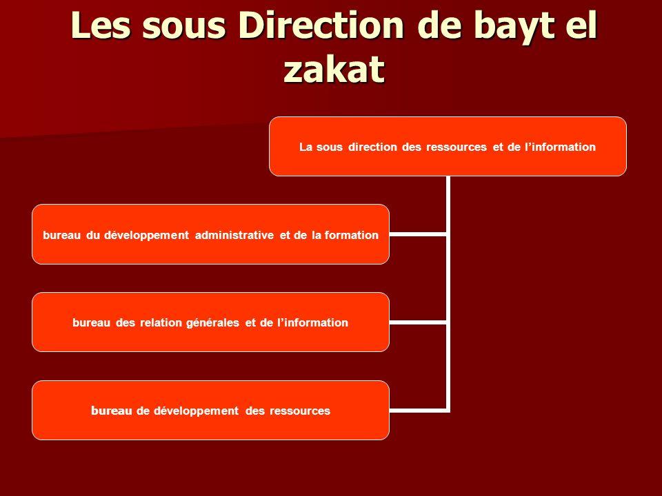 Les sous Direction de bayt el zakat La sous direction des ressources et de linformation bureau du développement administrative et de la formation bureau des relation générales et de linformation bureau de développement des ressources