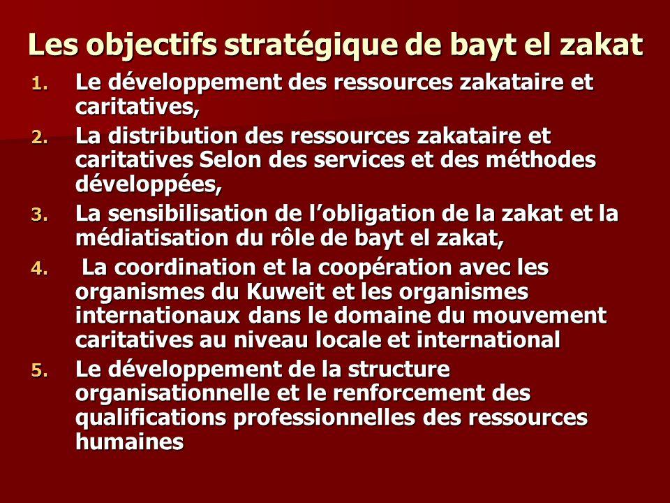 Les objectifs stratégique de bayt el zakat 1. Le développement des ressources zakataire et caritatives, 2. La distribution des ressources zakataire et