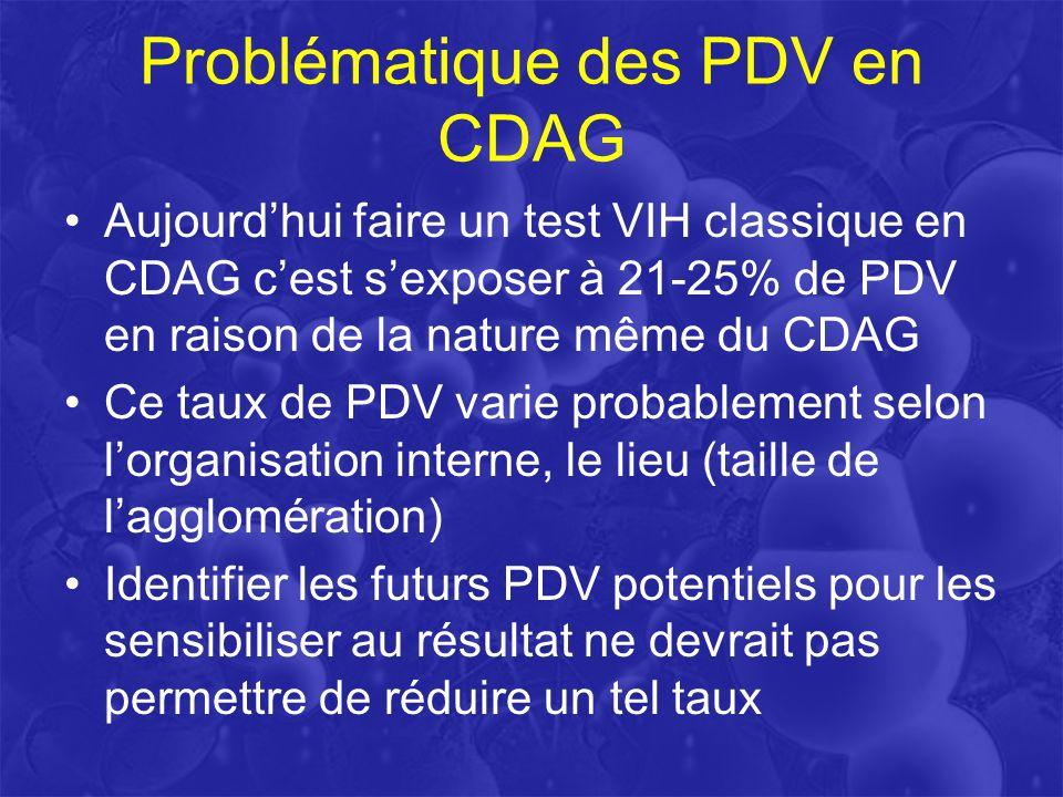 Déterminants des PDV en CDAG T. Prazuck et al. BEH, 2013