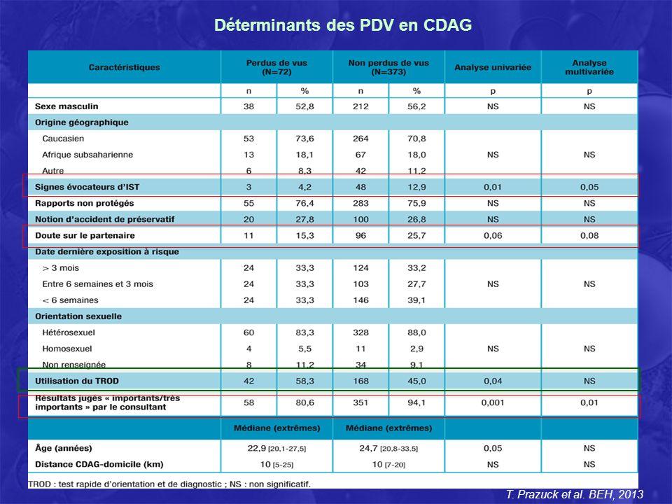 Considérations médico-économiques Exemple dun CDAG réalisant 4500 tests VIH/ an Budget annuel: 380.000 euros Charges indirectes: 76.000 euros Personnel: IDE, medecin, secretaire Consommables et réactifs 4500 ELISA VIH: 58.500 euros 2500 ELISA – 2000 TROD: 39.500 euros - Renfort en personnel (rappel des PDV) - Affectation crédit sur le CDDIST (PCR C.