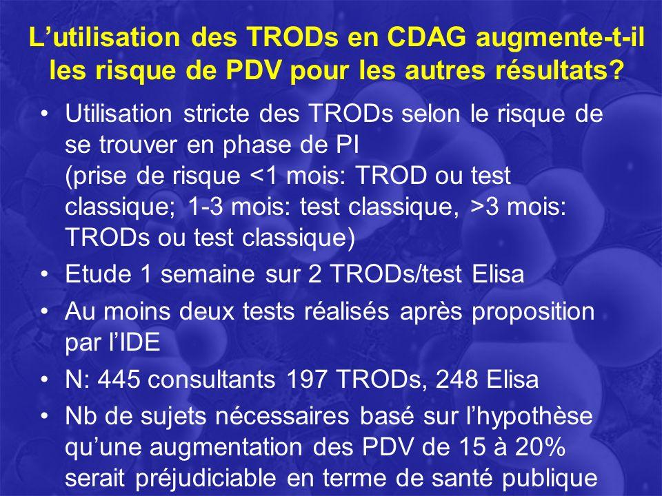 Conclusions Le TROD VIH réduit le risque de PDV de 20% à 0% pour le rendu de ce résultat Le TROD est un produit dappel qui augmente de plus de 10% la fréquentation dun CDAG La mise en place de mesures de rappel des perdus de vue sont nécessaires car il nest plus acceptable de ne pas communiquer le résultat dune analyse au patient (ex: C.