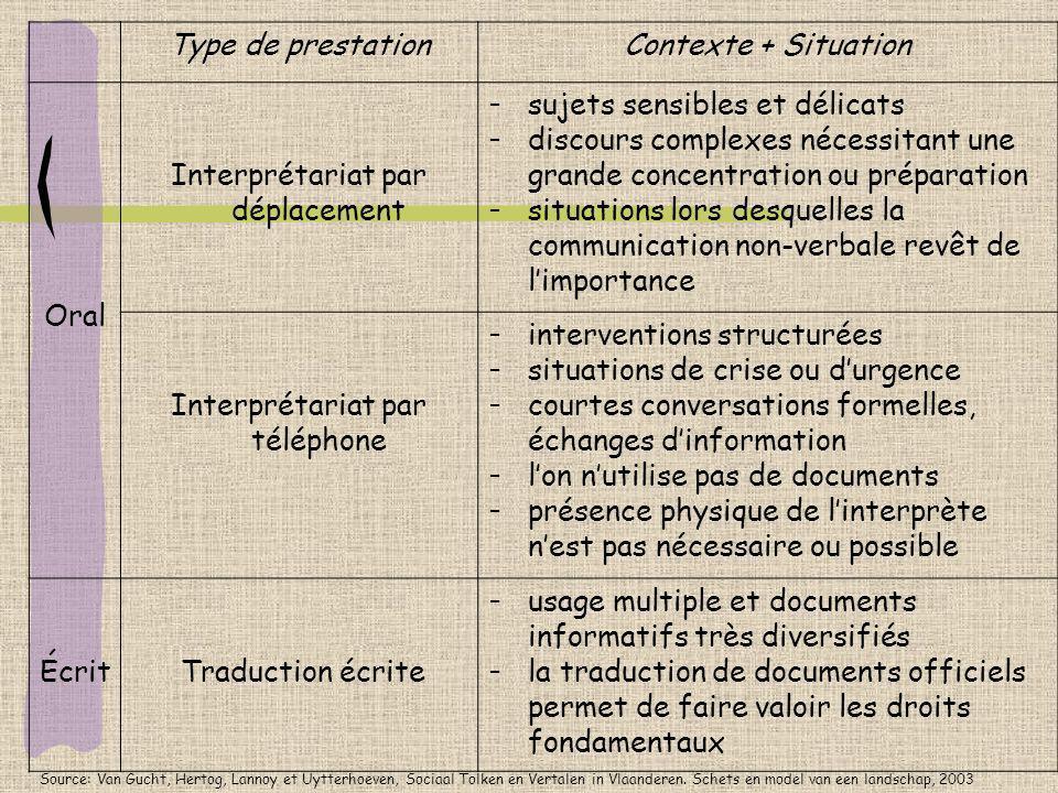 Type de prestationContexte + Situation Oral Interprétariat par déplacement - sujets sensibles et délicats - discours complexes nécessitant une grande