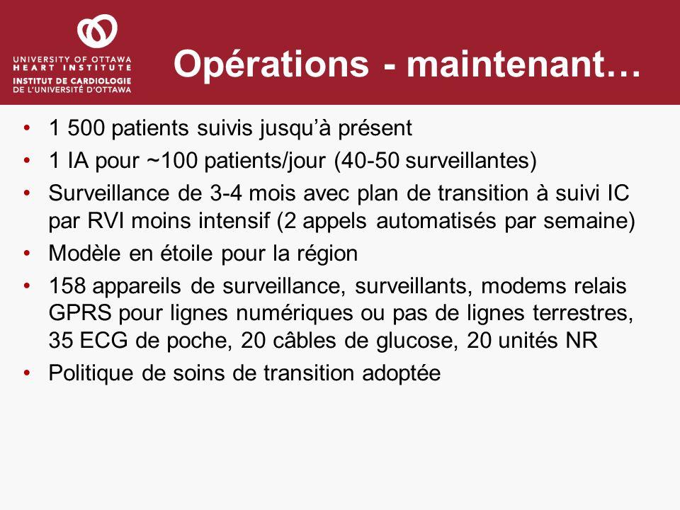 Opérations - maintenant… 1 500 patients suivis jusquà présent 1 IA pour ~100 patients/jour (40-50 surveillantes) Surveillance de 3-4 mois avec plan de transition à suivi IC par RVI moins intensif (2 appels automatisés par semaine) Modèle en étoile pour la région 158 appareils de surveillance, surveillants, modems relais GPRS pour lignes numériques ou pas de lignes terrestres, 35 ECG de poche, 20 câbles de glucose, 20 unités NR Politique de soins de transition adoptée