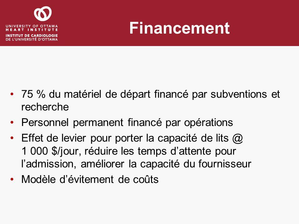 Financement 75 % du matériel de départ financé par subventions et recherche Personnel permanent financé par opérations Effet de levier pour porter la