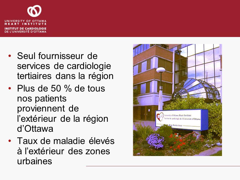 Seul fournisseur de services de cardiologie tertiaires dans la région Plus de 50 % de tous nos patients proviennent de lextérieur de la région dOttawa Taux de maladie élevés à lextérieur des zones urbaines