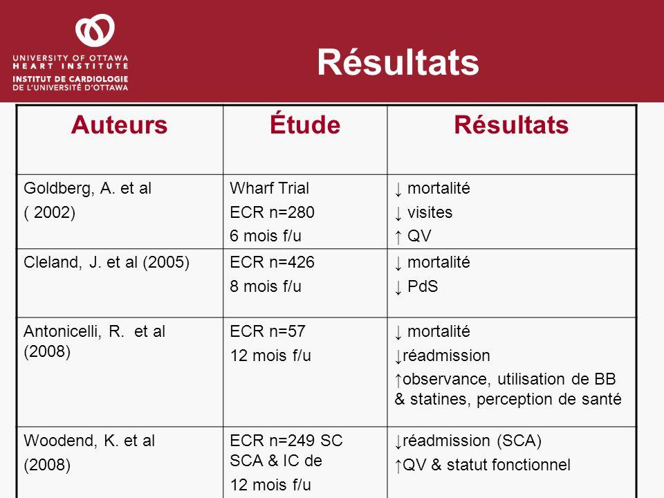 Résultats AuteursÉtudeRésultats Goldberg, A. et al ( 2002) Wharf Trial ECR n=280 6 mois f/u mortalité visites QV Cleland, J. et al (2005)ECR n=426 8 m