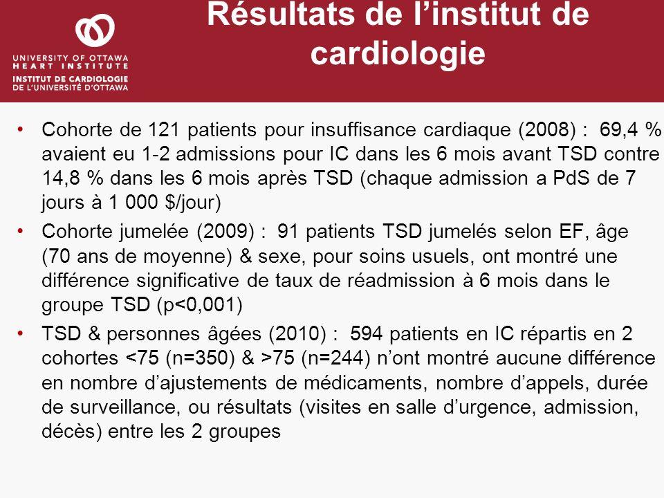 Résultats de linstitut de cardiologie Cohorte de 121 patients pour insuffisance cardiaque (2008) : 69,4 % avaient eu 1-2 admissions pour IC dans les 6 mois avant TSD contre 14,8 % dans les 6 mois après TSD (chaque admission a PdS de 7 jours à 1 000 $/jour) Cohorte jumelée (2009) : 91 patients TSD jumelés selon EF, âge (70 ans de moyenne) & sexe, pour soins usuels, ont montré une différence significative de taux de réadmission à 6 mois dans le groupe TSD (p<0,001) TSD & personnes âgées (2010) : 594 patients en IC répartis en 2 cohortes 75 (n=244) nont montré aucune différence en nombre dajustements de médicaments, nombre dappels, durée de surveillance, ou résultats (visites en salle durgence, admission, décès) entre les 2 groupes
