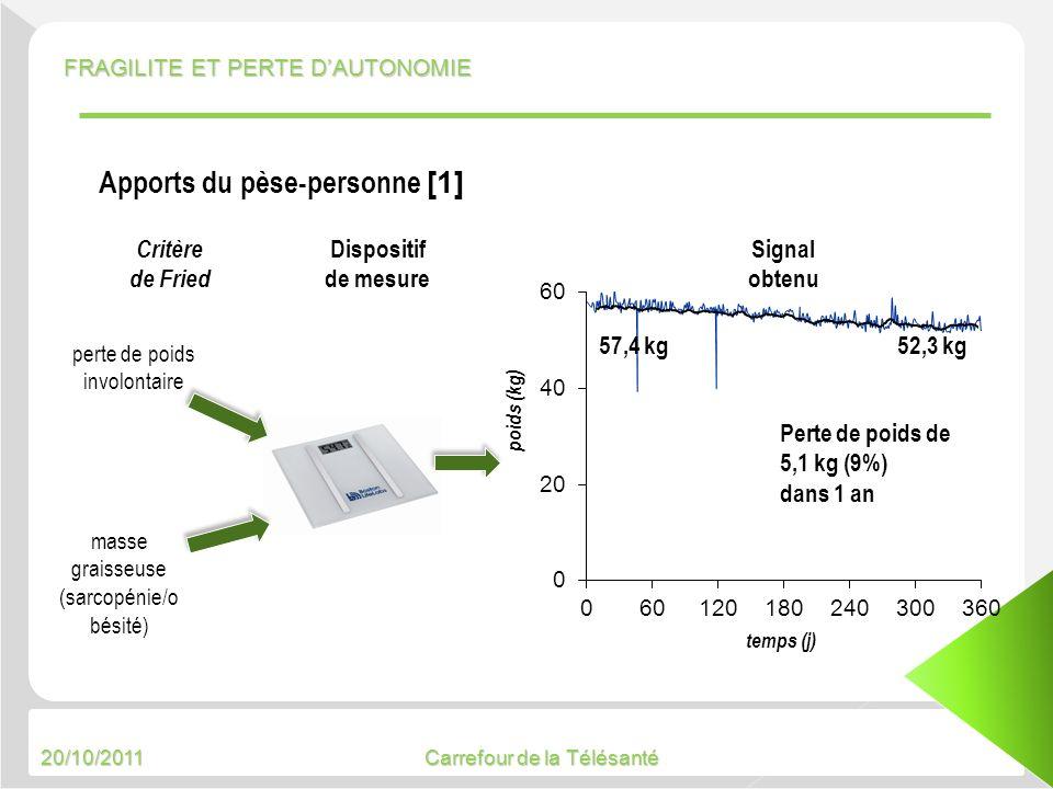20/10/2011 Carrefour de la Télésanté temps (j) poids (kg) perte de poids involontaire masse graisseuse (sarcopénie/o bésité) Critère de Fried Disposit