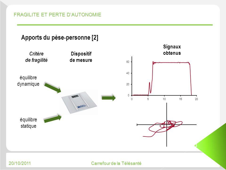 20/10/2011 Carrefour de la Télésanté équilibre dynamique équilibre statique Signaux obtenus FRAGILITE ET PERTE DAUTONOMIE Critère de fragilité Disposi