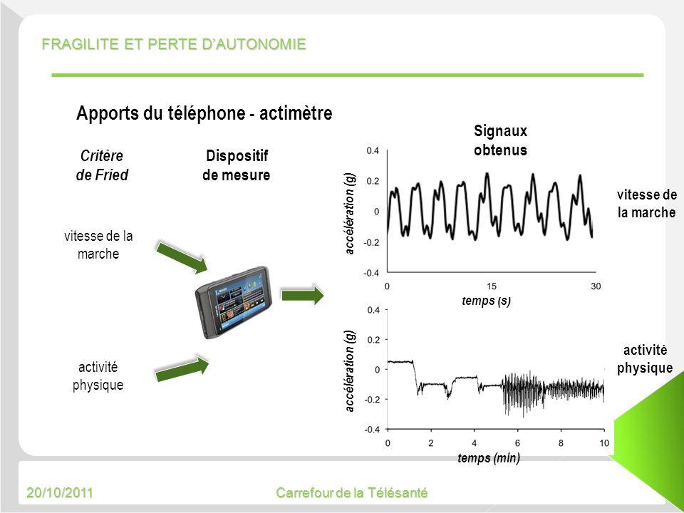 20/10/2011 Carrefour de la Télésanté accélération (g) temps (s) accélération (g) vitesse de la marche activité physique vitesse de la marche activité