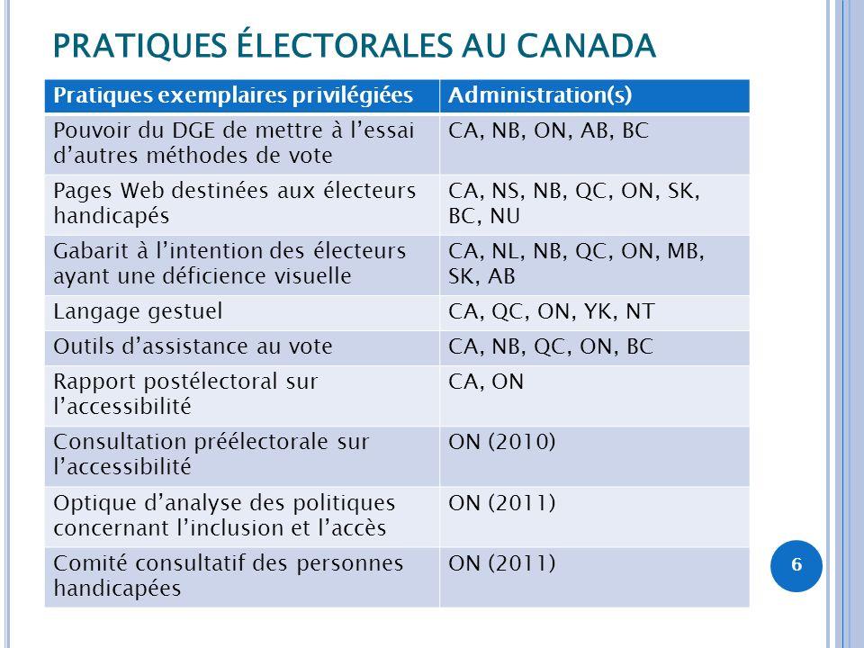 PRATIQUES ÉLECTORALES AU CANADA Pratiques exemplaires privilégiéesAdministration(s) Pouvoir du DGE de mettre à lessai dautres méthodes de vote CA, NB,