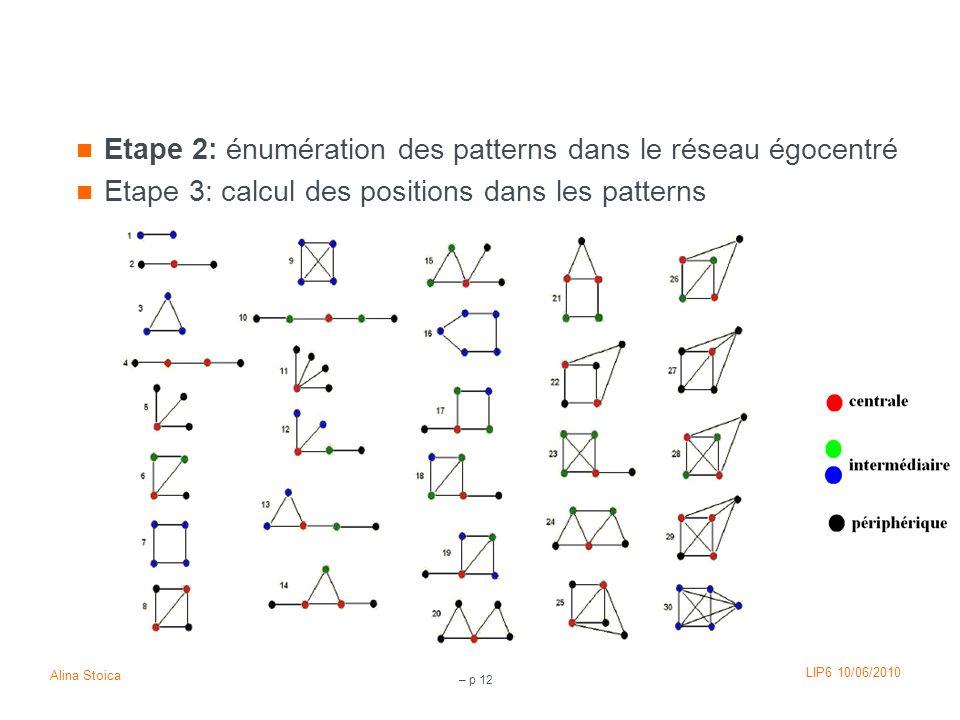 LIP6 10/06/2010 Alina Stoica – p 12 Etape 2: énumération des patterns dans le réseau égocentré Etape 3: calcul des positions dans les patterns