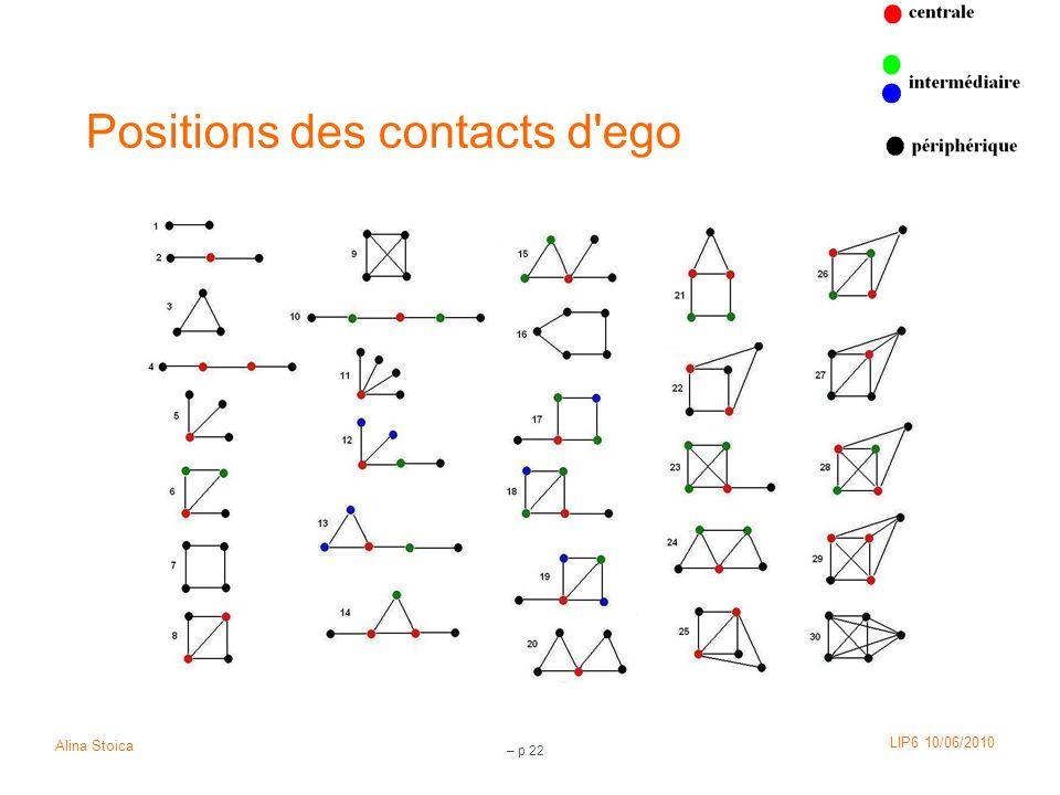 LIP6 10/06/2010 Alina Stoica – p 22 Positions des contacts d'ego