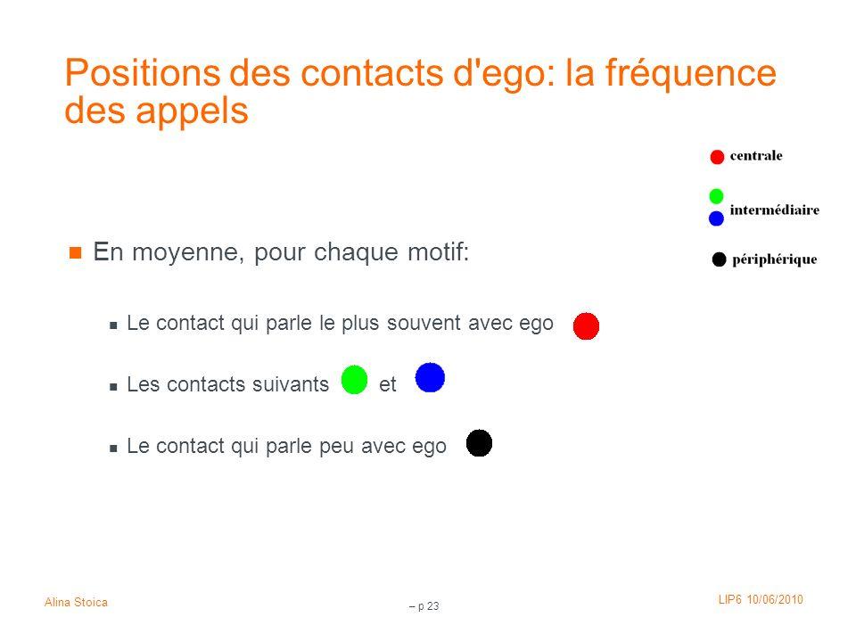LIP6 10/06/2010 Alina Stoica – p 23 Positions des contacts d'ego: la fréquence des appels En moyenne, pour chaque motif: Le contact qui parle le plus