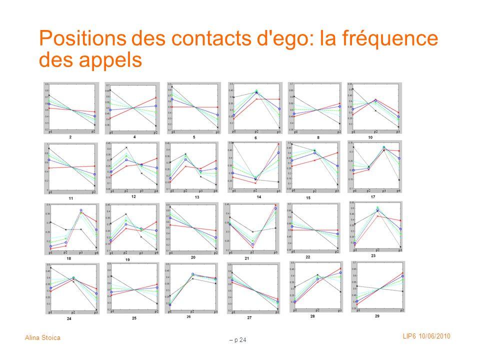 LIP6 10/06/2010 Alina Stoica – p 24 Positions des contacts d'ego: la fréquence des appels