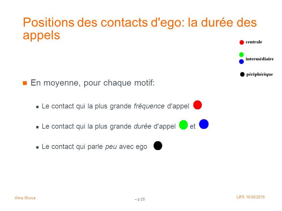 LIP6 10/06/2010 Alina Stoica – p 25 Positions des contacts d'ego: la durée des appels En moyenne, pour chaque motif: Le contact qui la plus grande fré