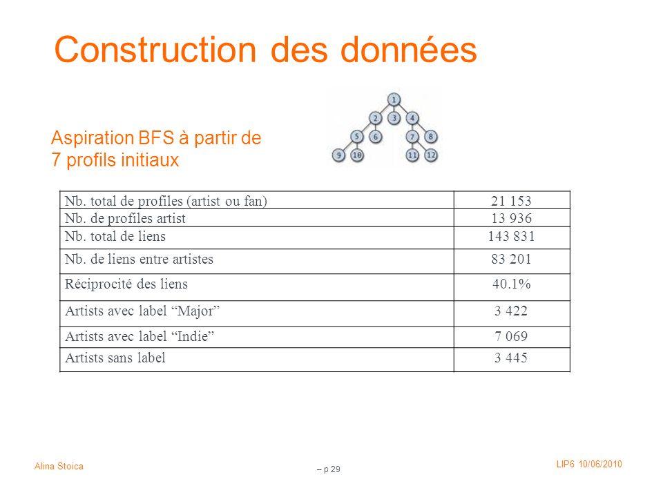 LIP6 10/06/2010 Alina Stoica – p 29 Construction des données Nb. total de profiles (artist ou fan)21 153 Nb. de profiles artist13 936 Nb. total de lie
