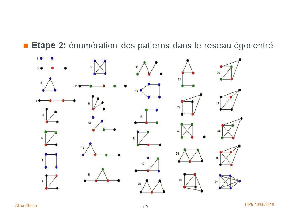 LIP6 10/06/2010 Alina Stoica – p 20 Patterns caractéristiques (2) Un pattern est caractéristique si: Définition 2: le nombre de réseaux égocentrés le contenant est supérieur à un seuil donné