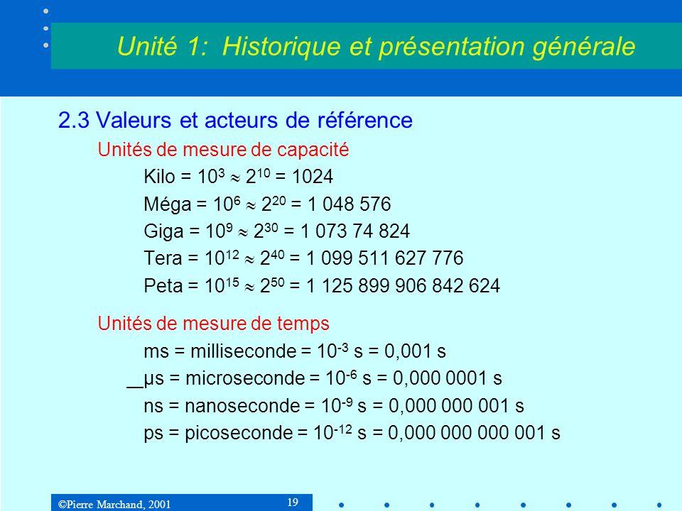 ©Pierre Marchand, 2001 19 Unité 1: Historique et présentation générale 2.3 Valeurs et acteurs de référence Unités de mesure de capacité Kilo = 10 3 2 10 = 1024 Méga = 10 6 2 20 = 1 048 576 Giga = 10 9 2 30 = 1 073 74 824 Tera = 10 12 2 40 = 1 099 511 627 776 Peta = 10 15 2 50 = 1 125 899 906 842 624 Unités de mesure de temps ms = milliseconde = 10 -3 s = 0,001 s µs = microseconde = 10 -6 s = 0,000 0001 s ns = nanoseconde = 10 -9 s = 0,000 000 001 s ps = picoseconde = 10 -12 s = 0,000 000 000 001 s