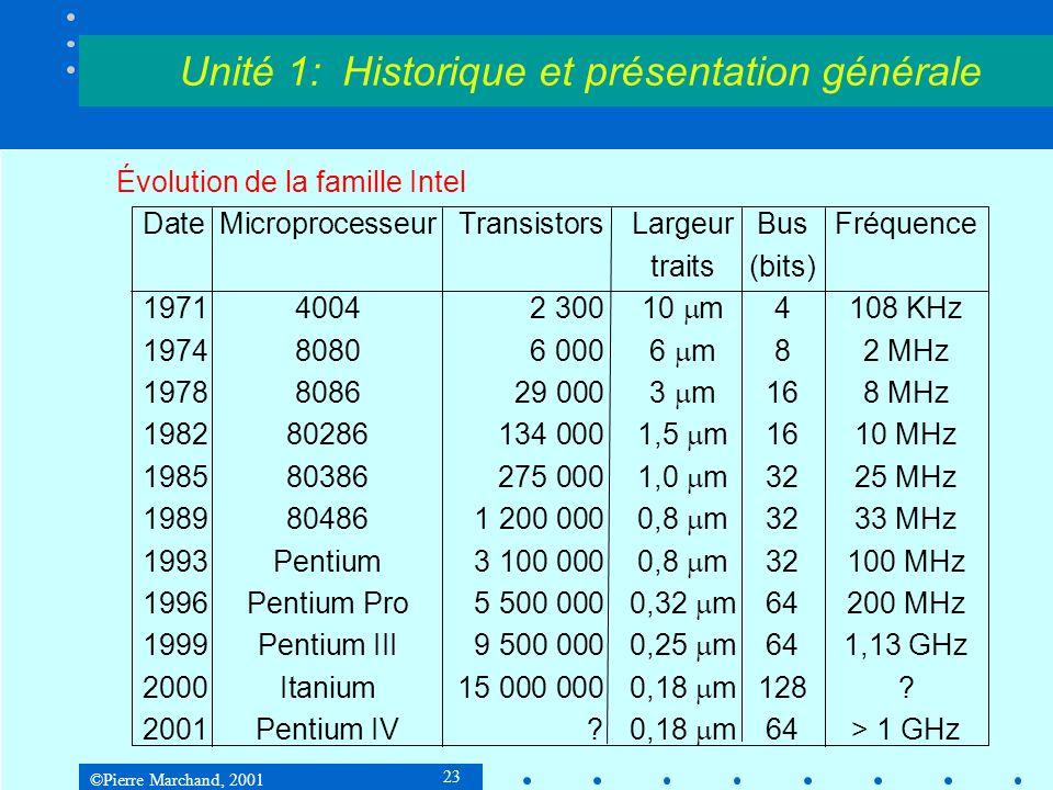 ©Pierre Marchand, 2001 23 Unité 1: Historique et présentation générale Évolution de la famille Intel DateMicroprocesseurTransistors LargeurBusFréquence traits(bits) 197140042 30010 m4108 KHz 197480806 0006 m82 MHz 1978808629 0003 m168 MHz 198280286134 0001,5 m1610 MHz 198580386275 0001,0 m3225 MHz 1989804861 200 0000,8 m3233 MHz 1993Pentium3 100 0000,8 m32100 MHz 1996Pentium Pro5 500 0000,32 m64200 MHz 1999Pentium III9 500 0000,25 m 641,13 GHz 2000Itanium15 000 0000,18 m 128.
