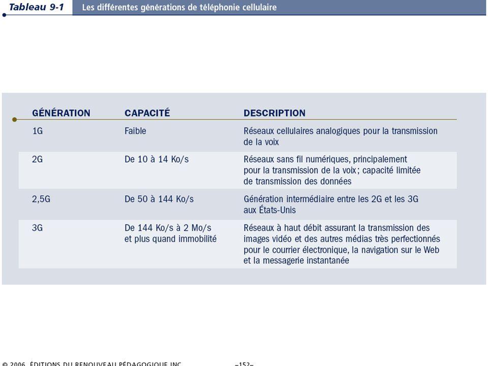 9.12/31 Les systèmes dinformation de gestion Chapitre 9 – La révolution du sans-fil © 2006 ERPI.