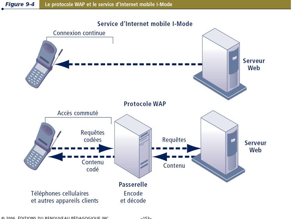 9.13/31 Les systèmes dinformation de gestion Chapitre 9 – La révolution du sans-fil © 2006 ERPI.