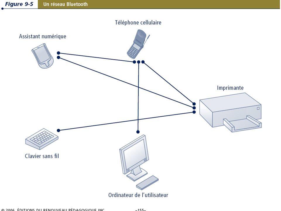 9.15/31 Les systèmes dinformation de gestion Chapitre 9 – La révolution du sans-fil © 2006 ERPI.