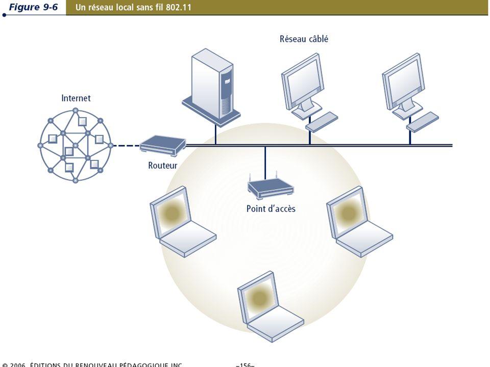 9.16/31 Les systèmes dinformation de gestion Chapitre 9 – La révolution du sans-fil © 2006 ERPI.