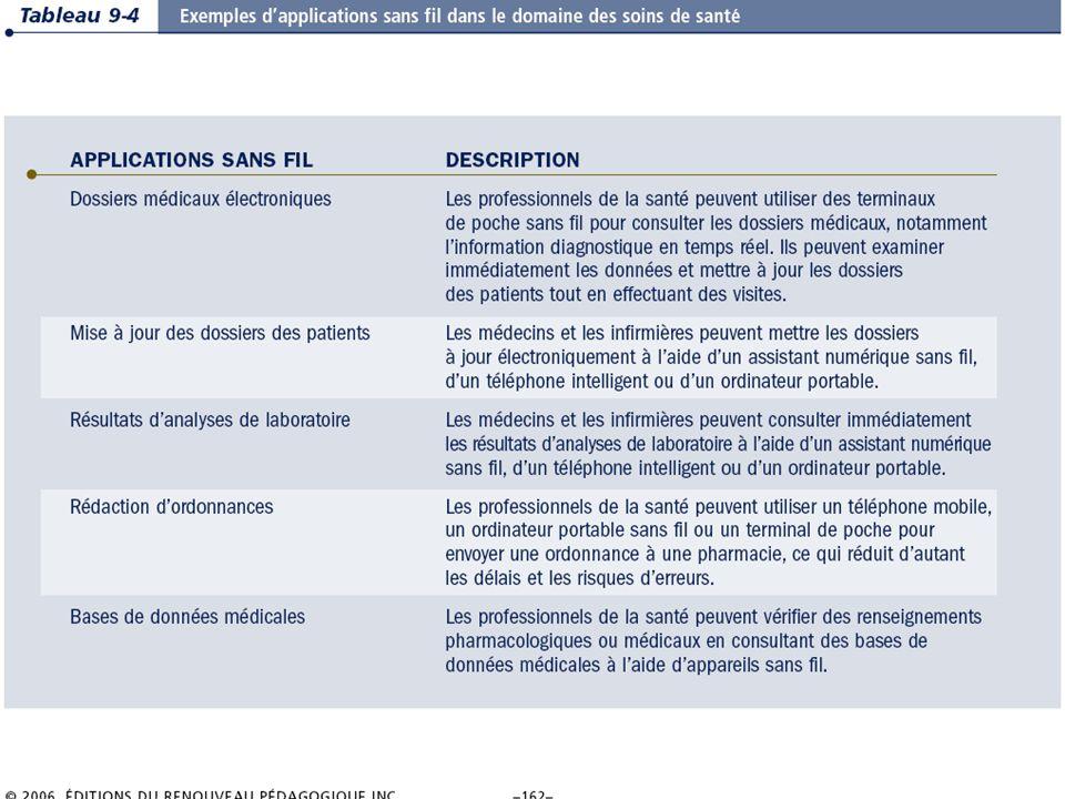 9.28/31 Les systèmes dinformation de gestion Chapitre 9 – La révolution du sans-fil © 2006 ERPI.