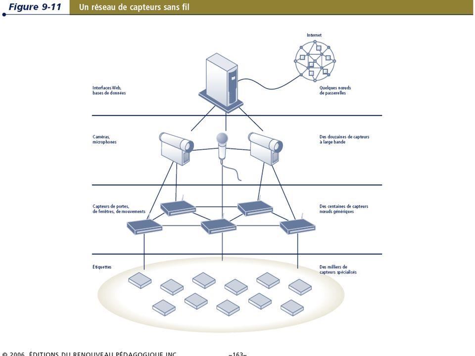 9.29/31 Les systèmes dinformation de gestion Chapitre 9 – La révolution du sans-fil © 2006 ERPI.