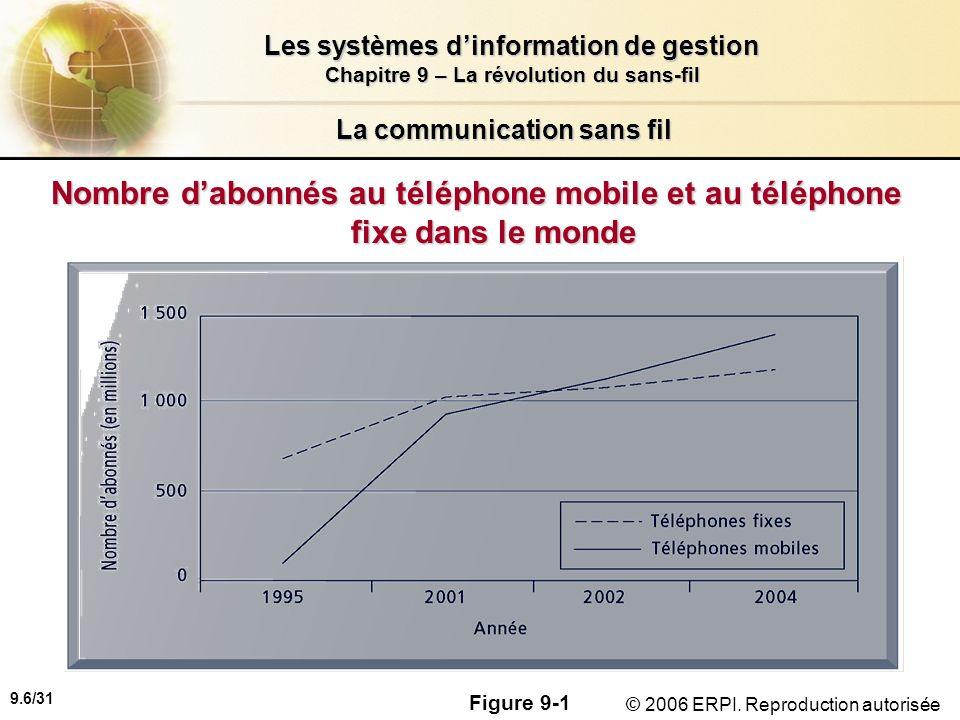 9.7/31 Les systèmes dinformation de gestion Chapitre 9 – La révolution du sans-fil © 2006 ERPI.