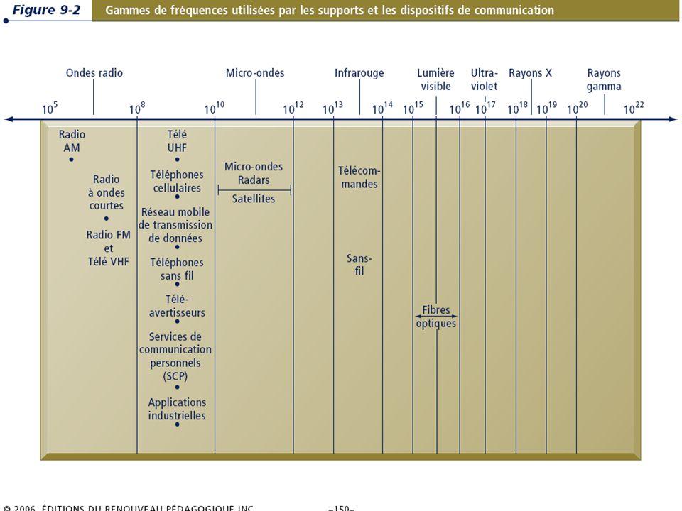 9.10/31 Les systèmes dinformation de gestion Chapitre 9 – La révolution du sans-fil © 2006 ERPI.