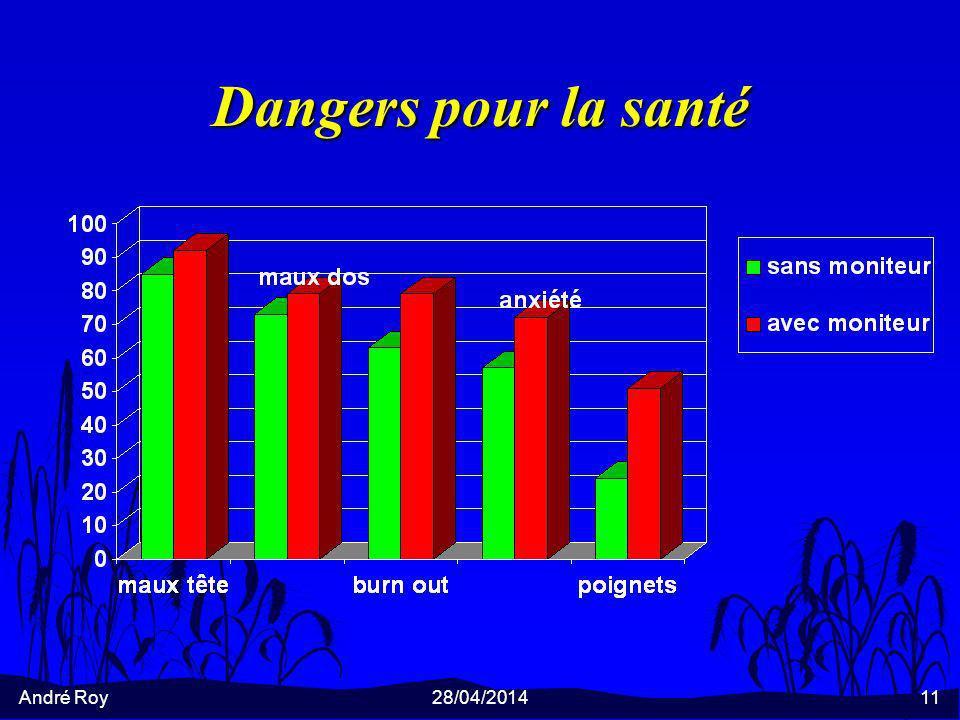 André Roy28/04/201411 Dangers pour la santé