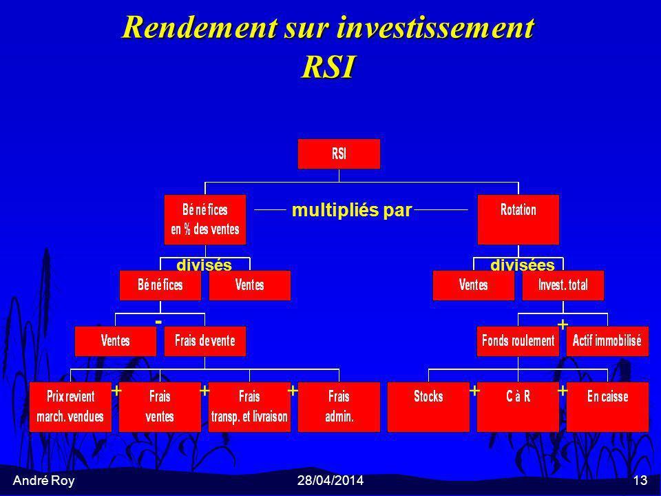 André Roy28/04/201413 Rendement sur investissement RSI multipliés par divisésdivisées +++++ + -