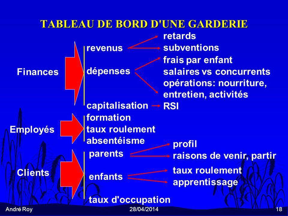 André Roy28/04/201418 TABLEAU DE BORD D'UNE GARDERIE Finances revenus dépenses capitalisation retards subventions frais par enfant salaires vs concurr