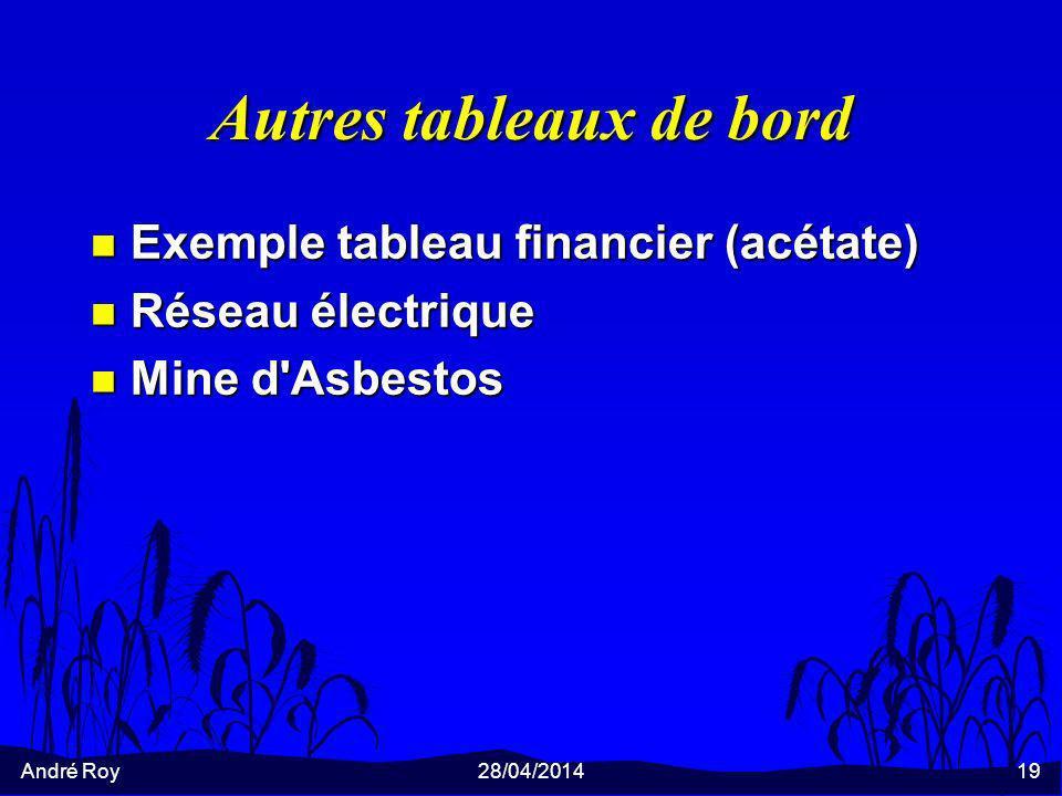 André Roy28/04/201419 Autres tableaux de bord n Exemple tableau financier (acétate) n Réseau électrique n Mine d Asbestos