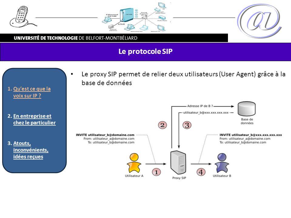 Le protocole SIP Le proxy SIP permet de relier deux utilisateurs (User Agent) grâce à la base de données 1.Quest ce que la voix sur IP ? 2.En entrepri