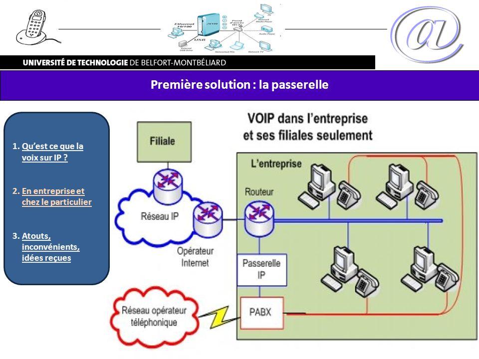 Première solution : la passerelle 1.Quest ce que la voix sur IP ? 2.En entreprise et chez le particulier 3.Atouts, inconvénients, idées reçues