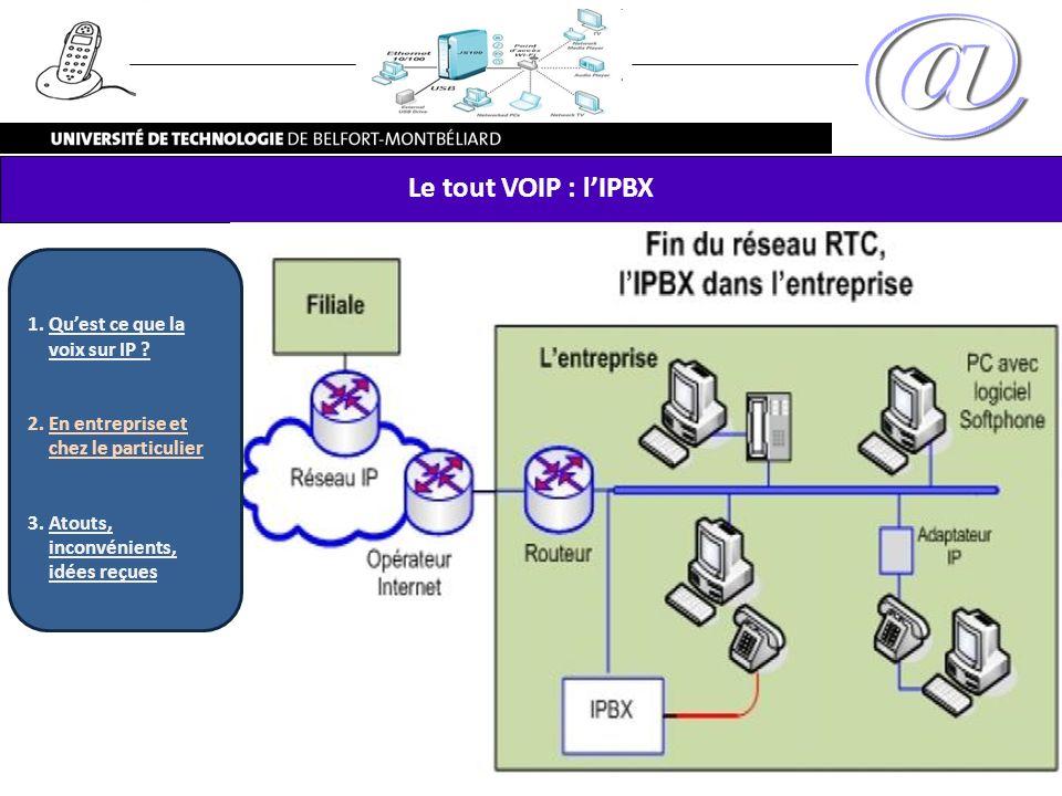 Le tout VOIP : lIPBX 1.Quest ce que la voix sur IP ? 2.En entreprise et chez le particulier 3.Atouts, inconvénients, idées reçues