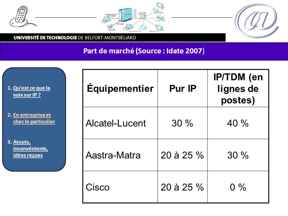 Part de marché (Source : Idate 2007) ÉquipementierPur IP IP/TDM (en lignes de postes) Alcatel-Lucent30 %40 % Aastra-Matra20 à 25 %30 % Cisco20 à 25 %0
