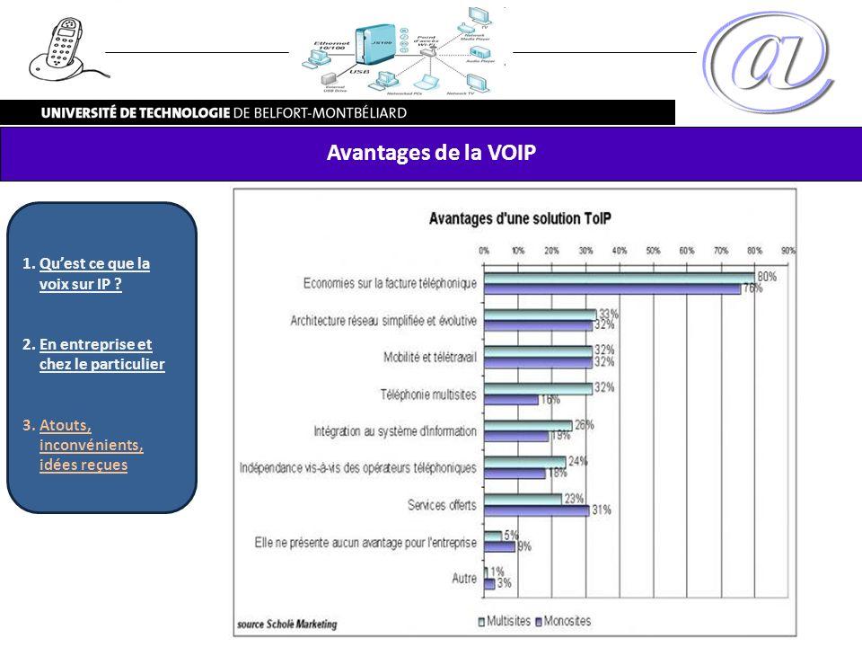 Avantages de la VOIP 1.Quest ce que la voix sur IP ? 2.En entreprise et chez le particulier 3.Atouts, inconvénients, idées reçues
