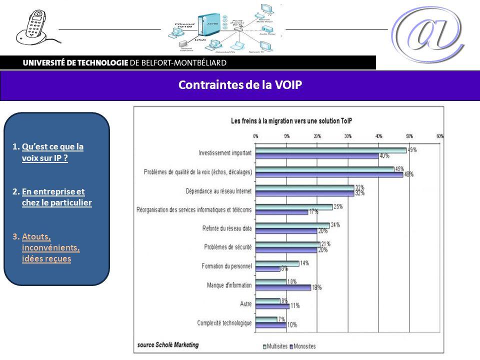 Contraintes de la VOIP 1.Quest ce que la voix sur IP ? 2.En entreprise et chez le particulier 3.Atouts, inconvénients, idées reçues