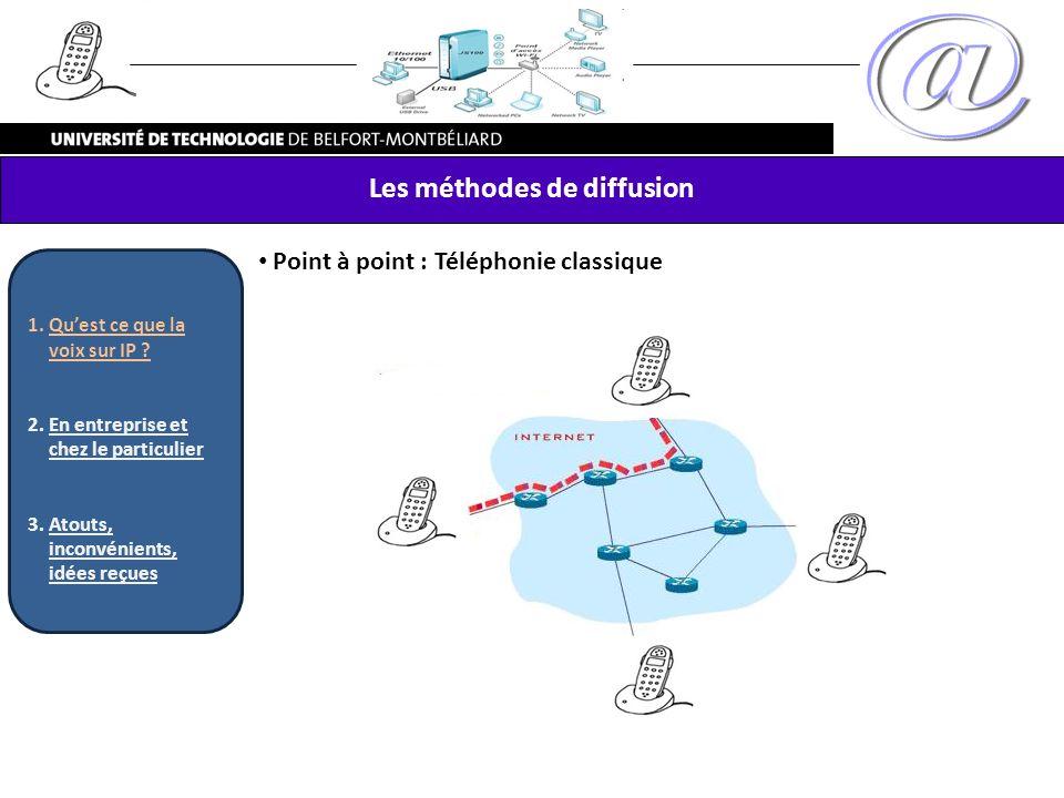 Point à point : Téléphonie classique Les méthodes de diffusion 1.Quest ce que la voix sur IP ? 2.En entreprise et chez le particulier 3.Atouts, inconv