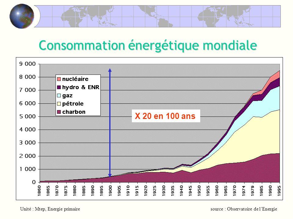 Consommation énergétique mondiale X 20 en 100 ans source : Observatoire de lEnergieUnité : Mtep, Energie primaire